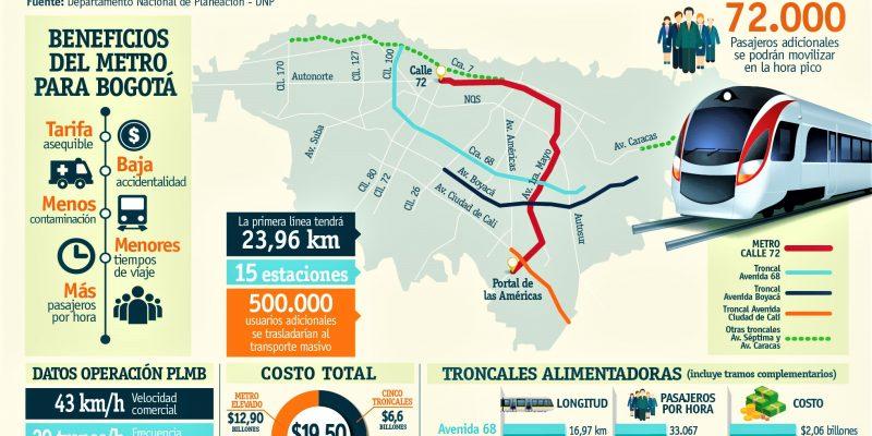 CONPES da garantía de la Nación para financiar Primera Línea del Metro de Bogotá