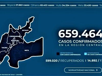 Redoblan medidas en la Region Central para reducir el contagio por covid 19